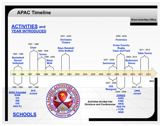 APAC Timeline