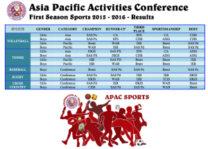 season1-2015-results